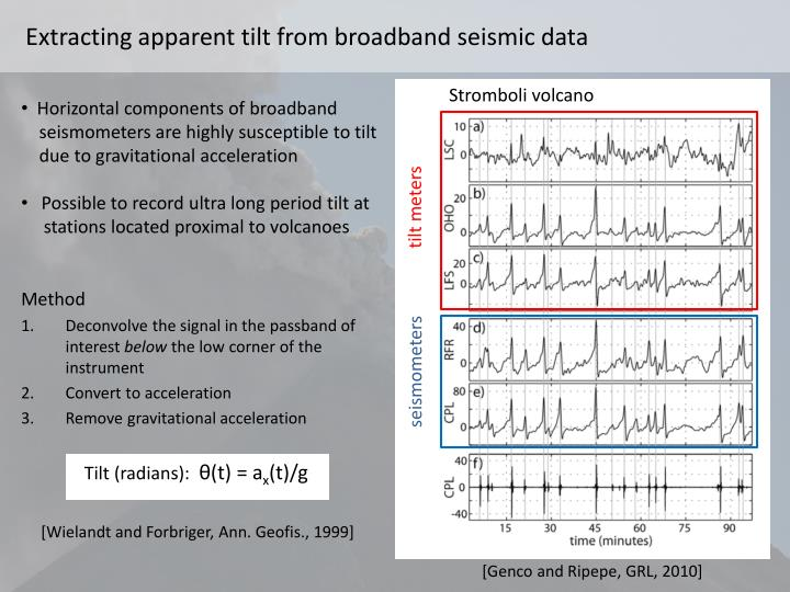 Extracting apparent tilt from broadband seismic data