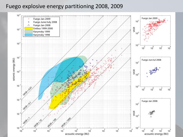 Fuego explosive energy partitioning 2008, 2009