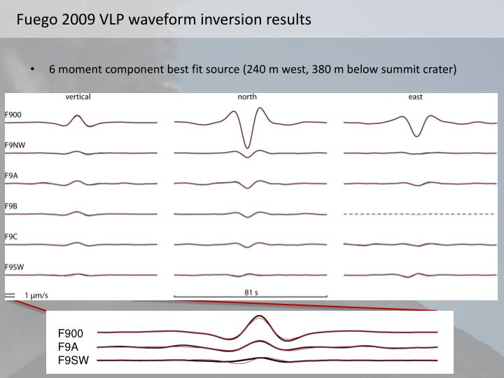 Fuego 2009 VLP waveform inversion results
