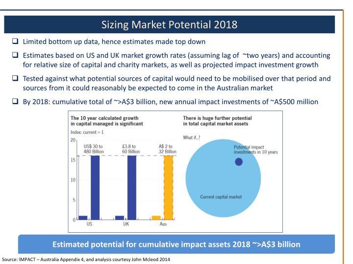Sizing Market