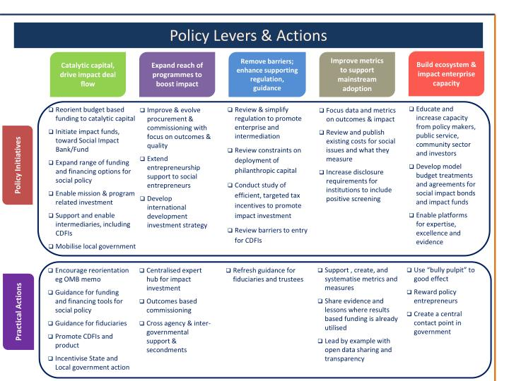 Policy Levers & Actions
