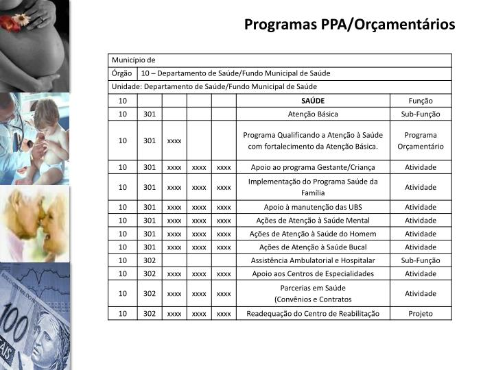 Programas PPA/Orçamentários