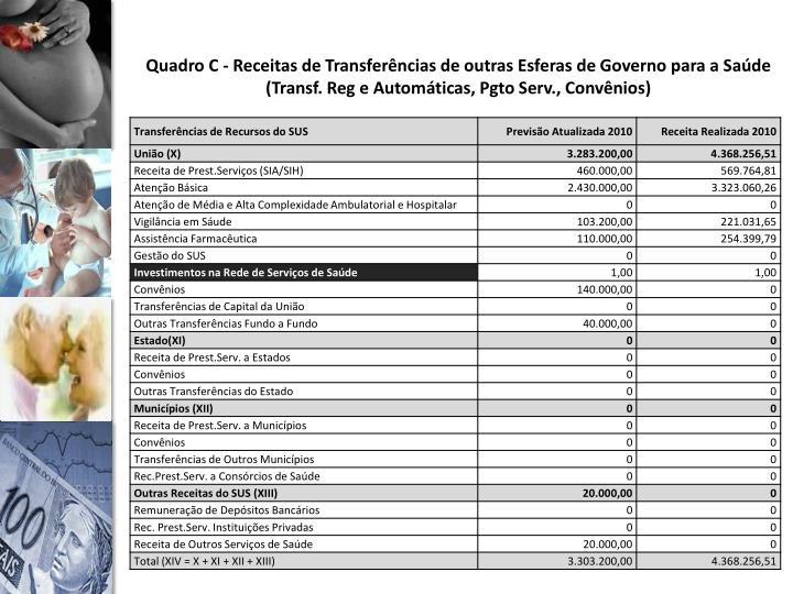 Quadro C - Receitas de Transferências de outras Esferas de Governo para a Saúde