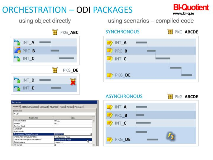 ORCHESTRATION –