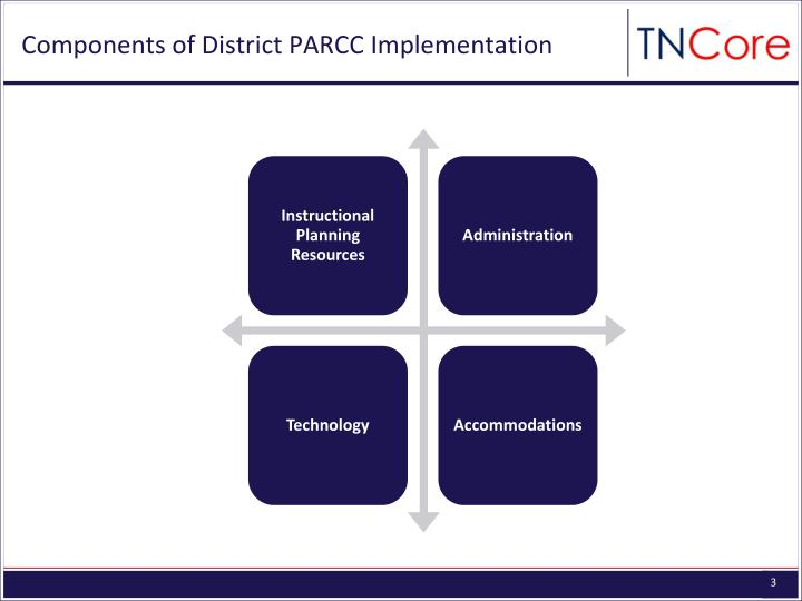 Components of District PARCC Implementation