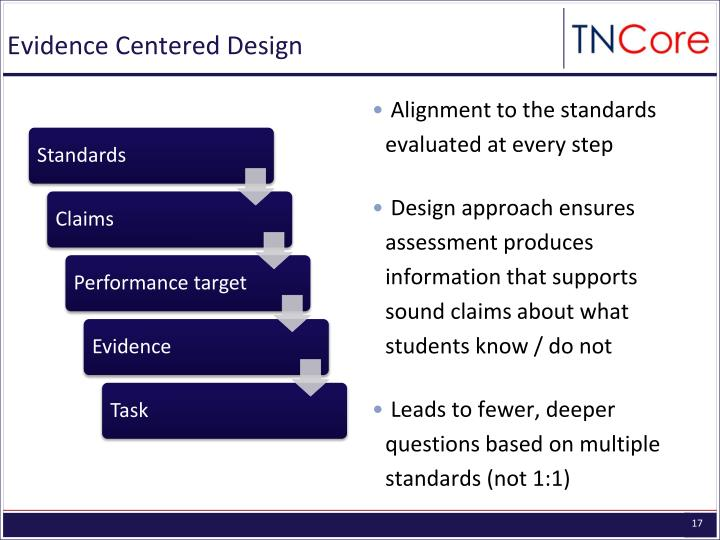 Evidence Centered Design