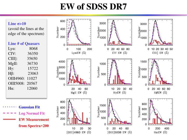 EW of SDSS DR7