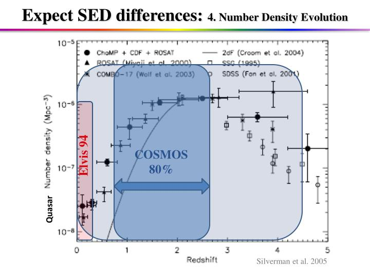 Expect SED differences: