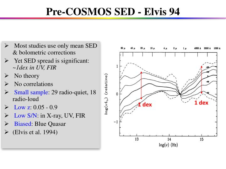 Most studies use only mean SED & bolometric corrections