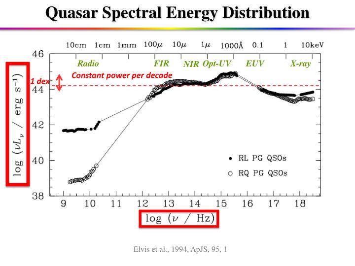 Constant power per decade