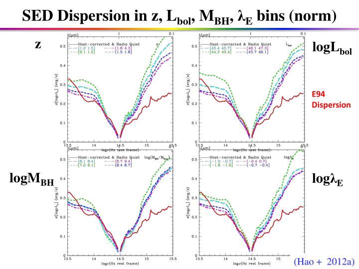 SED Dispersion in z,