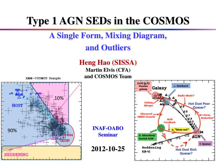 Type 1 AGN SEDs in the COSMOS