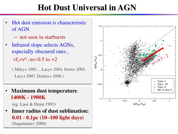 Hot Dust Universal in AGN