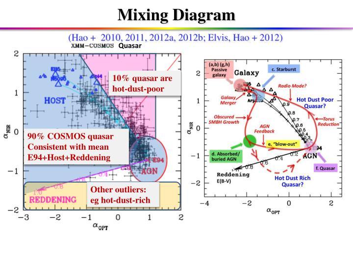 Mixing Diagram