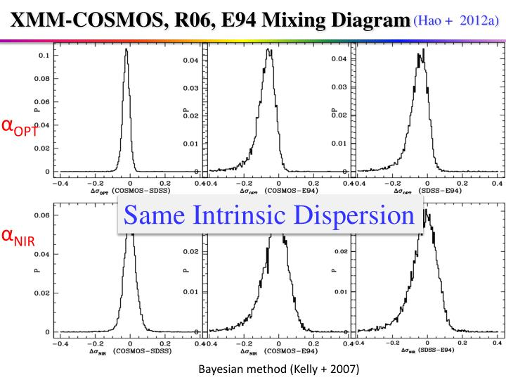 XMM-COSMOS, R06, E94