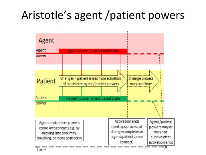 Aristotle's agent /patient powers