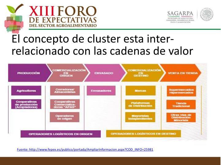 El concepto de cluster esta inter-relacionado con las cadenas de valor