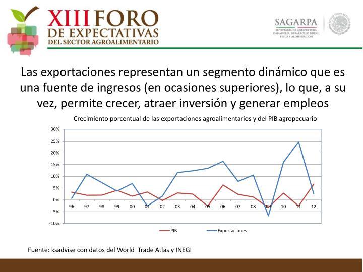 Las exportaciones representan un segmento dinámico que es