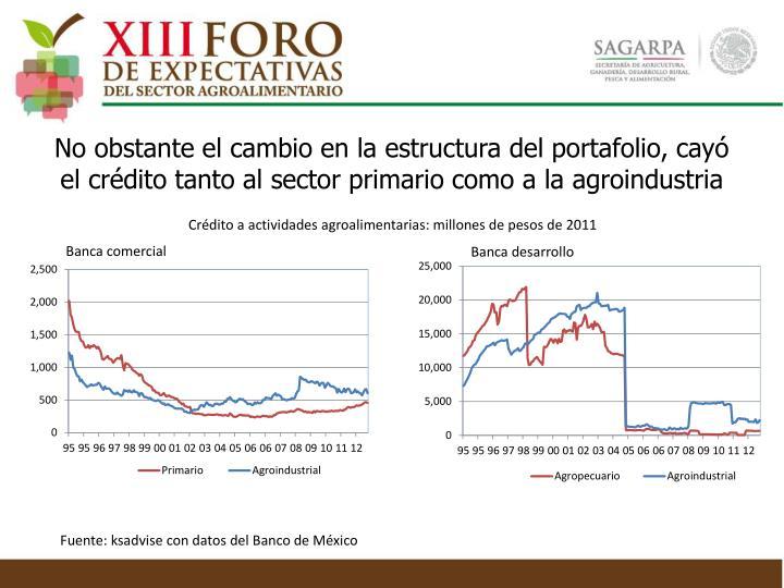 No obstante el cambio en la estructura del portafolio, cayó el crédito tanto al sector primario como a la agroindustria