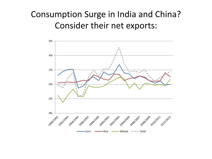 Consumption Surge in India and China?