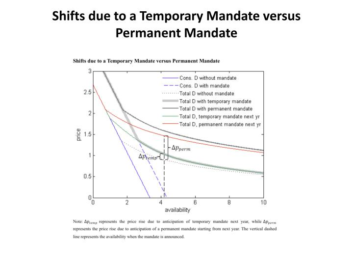 Shifts due to a Temporary Mandate versus Permanent Mandate