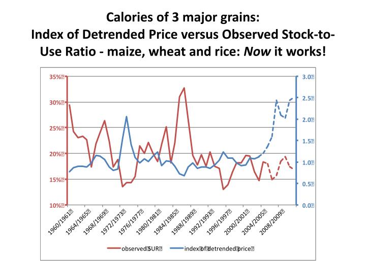 Calories of 3 major grains: