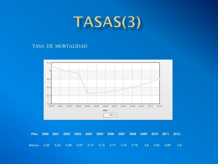 TASAS(3)