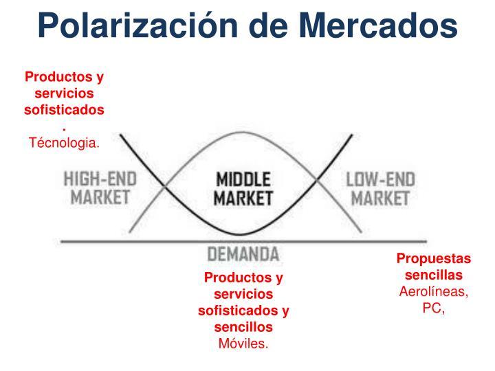 Polarización de Mercados