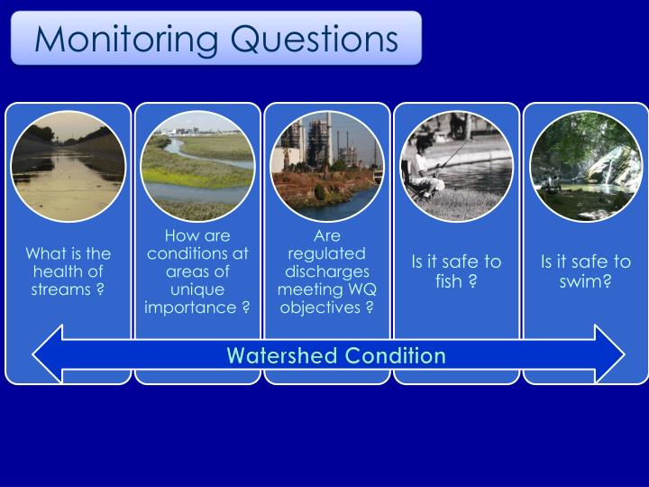 Watershed Condition