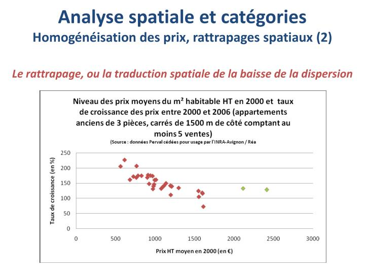 Le rattrapage, ou la traduction spatiale de la baisse de la dispersion