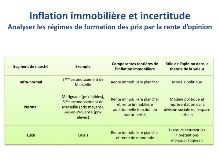 Inflation immobilière et incertitude