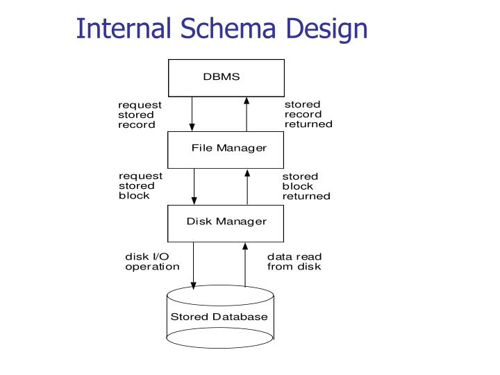 Internal Schema Design