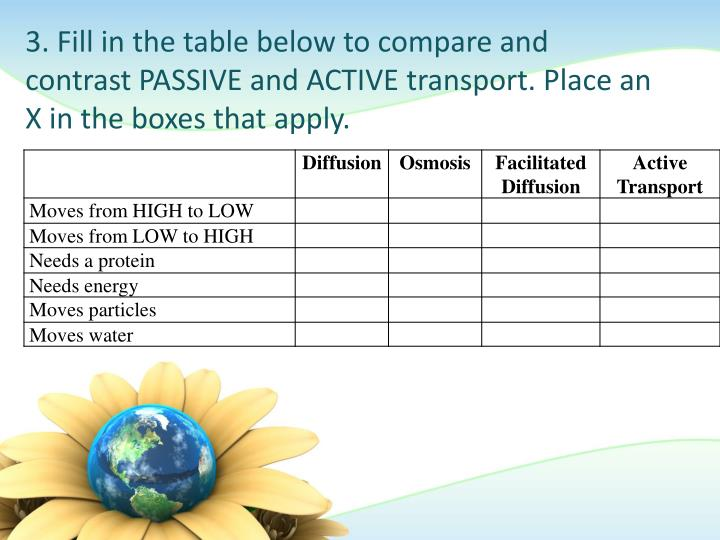 3. Fill in the table below to compare and contrast PASSIVE and ACTIVE transport. Place an X in the boxes that apply.