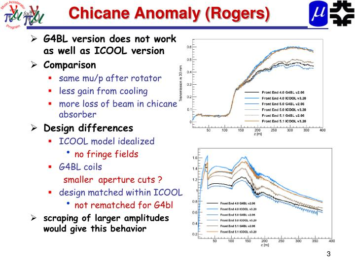Chicane anomaly rogers