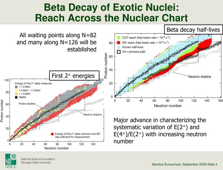 Beta Decay of Exotic Nuclei: