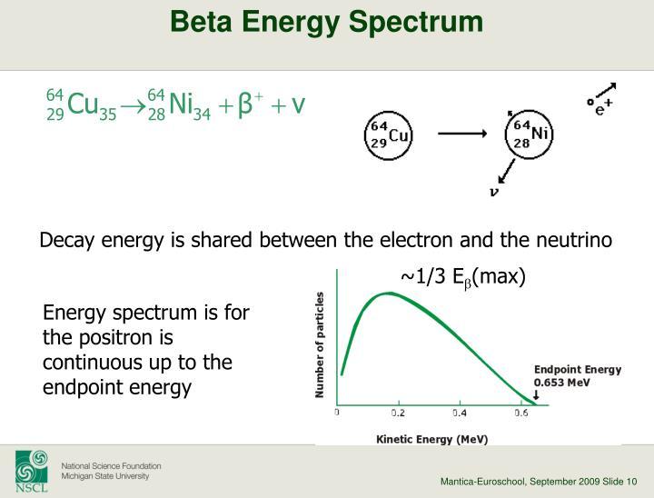 Beta Energy Spectrum