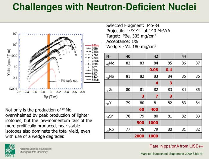 Challenges with Neutron-Deficient Nuclei