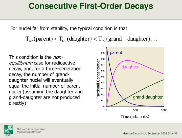 Consecutive First-Order Decays
