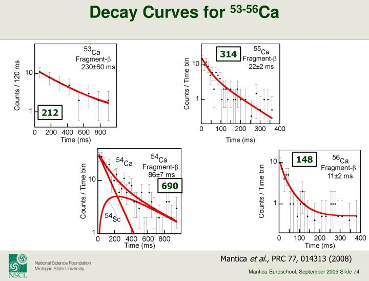 Decay Curves for