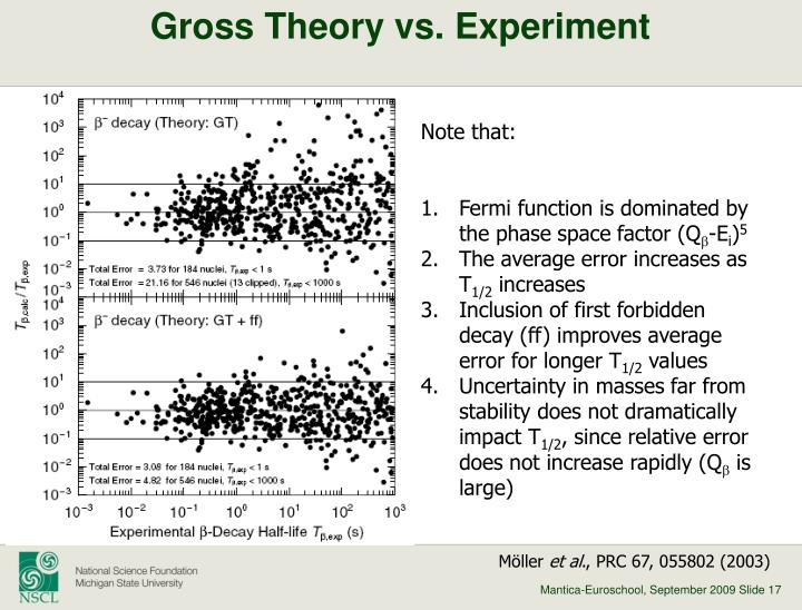Gross Theory vs. Experiment
