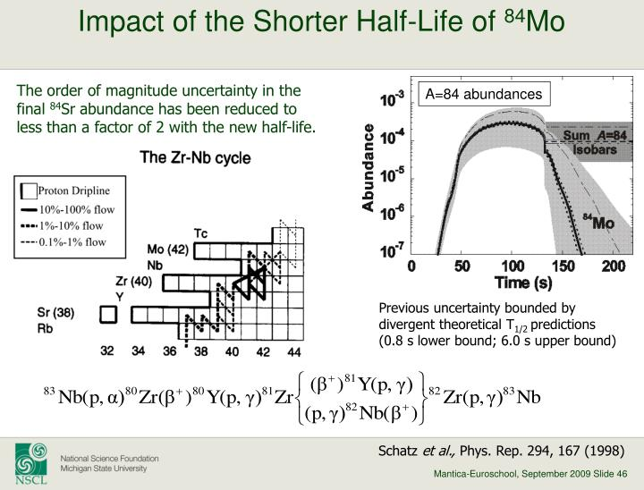 Impact of the Shorter Half-Life