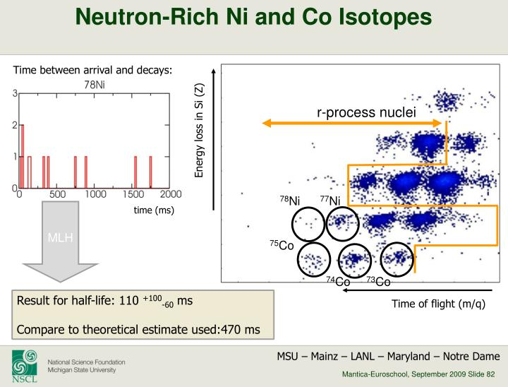 Neutron-Rich Ni and Co Isotopes