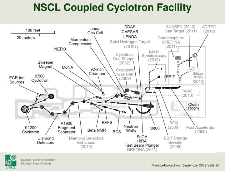 NSCL Coupled Cyclotron Facility