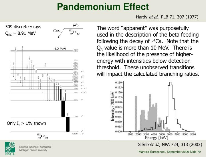 Pandemonium Effect