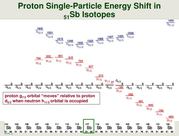 Proton Single-Particle Energy Shift in