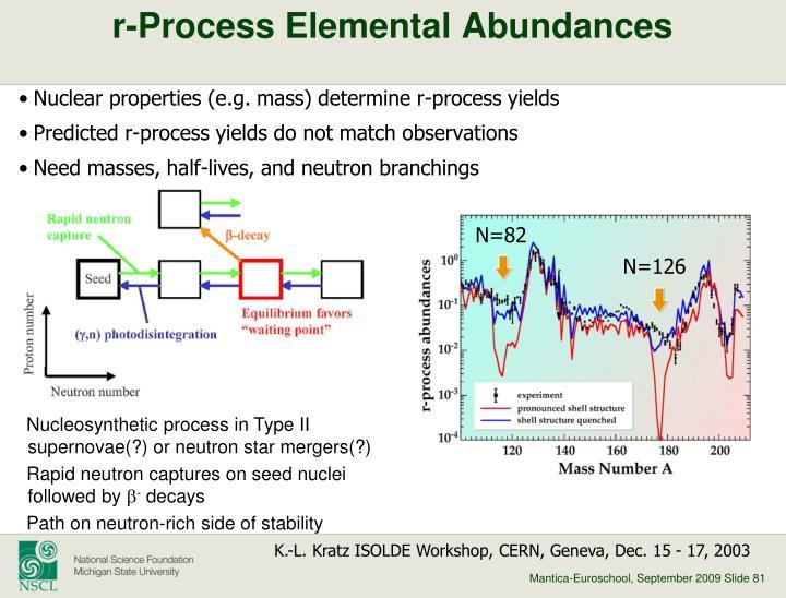 r-Process Elemental Abundances