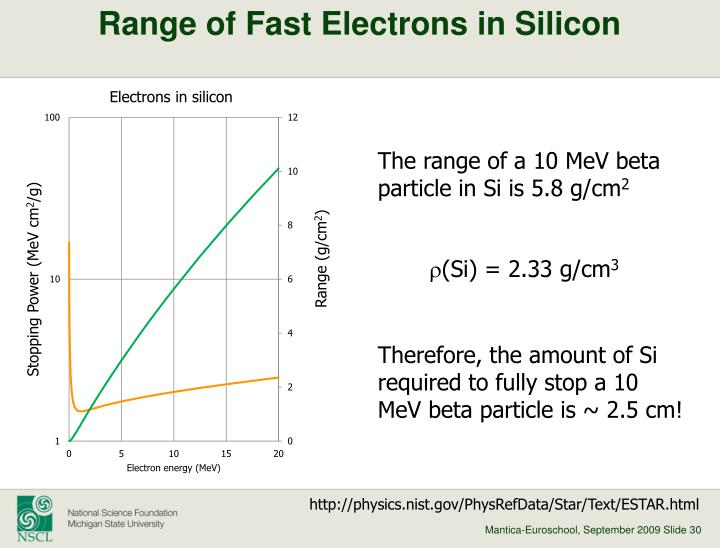 Range of Fast Electrons in Silicon