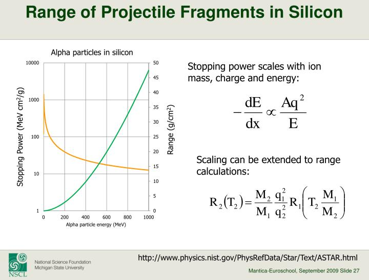 Range of Projectile Fragments in Silicon