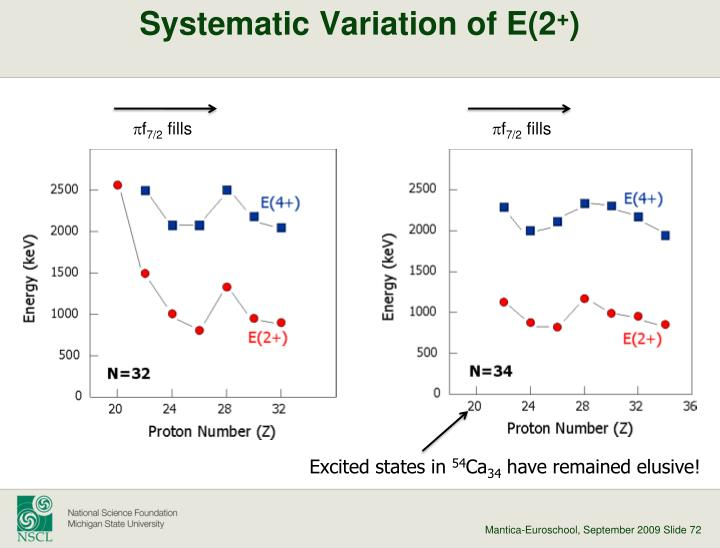 Systematic Variation of E(2
