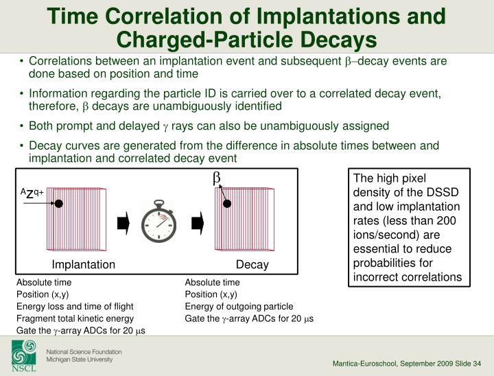 Time Correlation of Implantations and Charged-Particle Decays